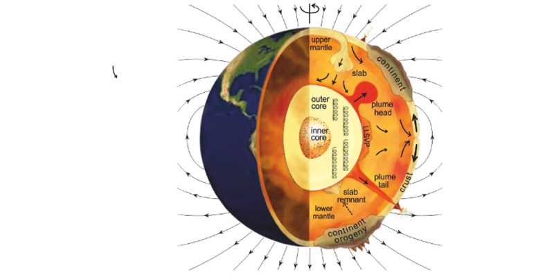 Trivia Quiz On Magnetic Field Flip Of Earth