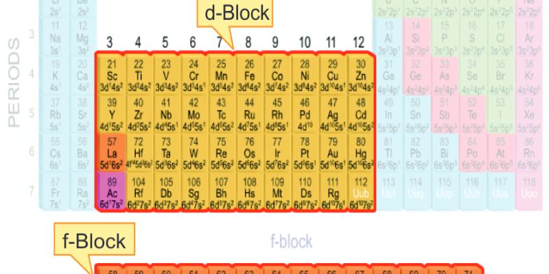 Trivia Quiz On d Block And f Block Elements in Periodic Table