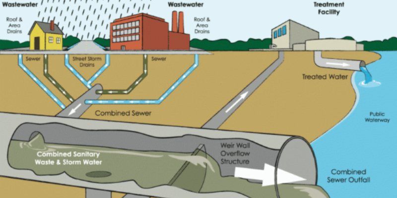 Wastewater Story Trivia Quiz For 7th Grade Students