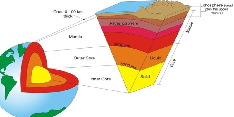 Quiz: How Much You Know About Internal Structure Of Earth?