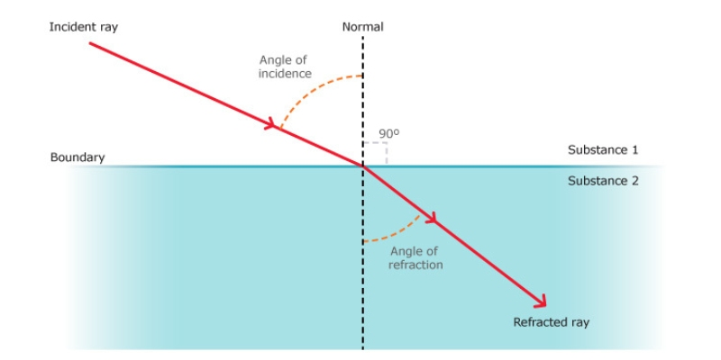 Ultimate Trivia Quiz On Refraction Of Light! How Much You Know About Refraction Of Light?