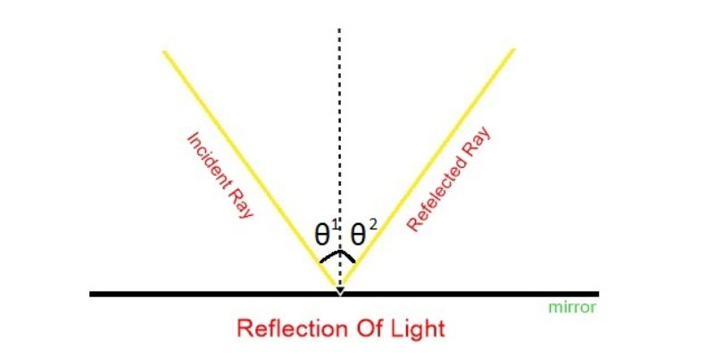 Ultimate Trivia Quiz On Reflection Of Light! How Much You Know About Reflection Of Light?