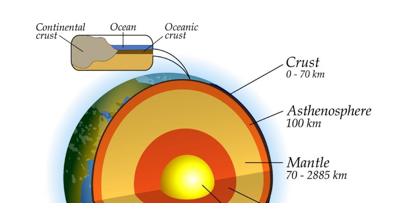 Continental Crust Quiz Questions and Answers