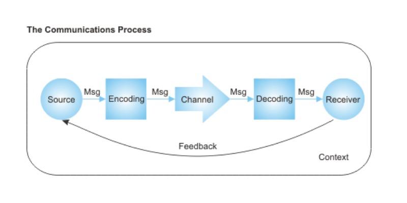 Skills Of Communication Process Quiz