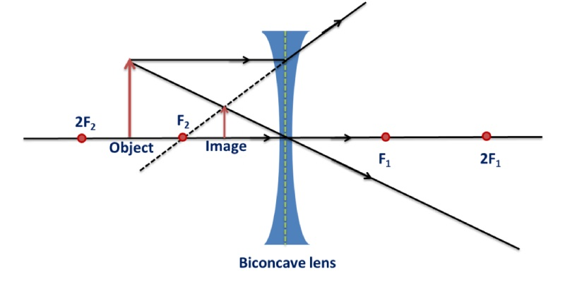 Images Formed By Lenses Quiz: How Much You Know About Images Formed By Lenses?