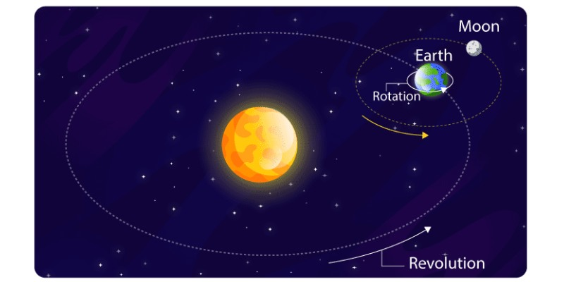 Earths Rotation And Revolution Trivia Quiz: How Much You Know About Earths Rotation And Revolution?