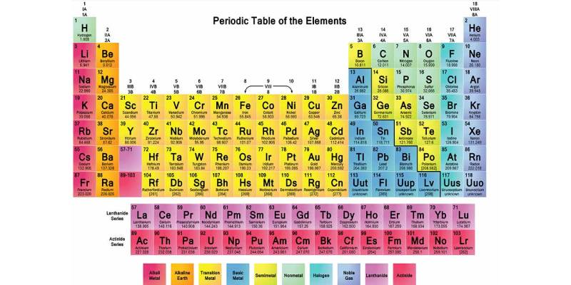 Quiz: How Well You Know About Elements in Chemistry?
