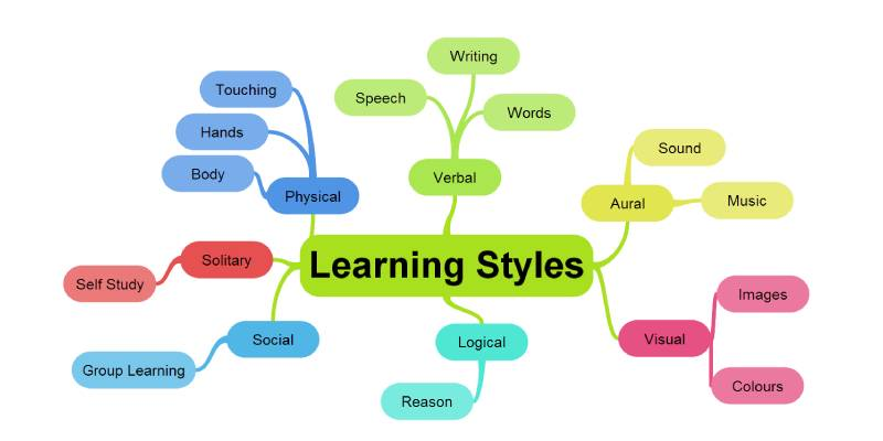 Quiz: What Is My Learning Style?