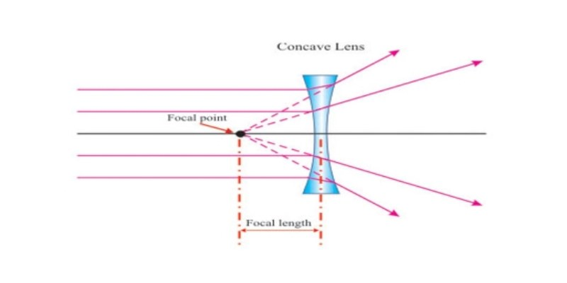 Concave Lens Quiz: How Much You Know About Concave Lens?