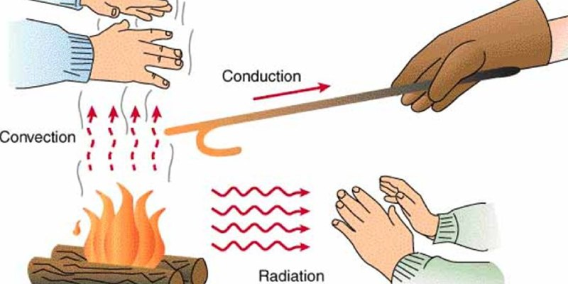 Ultimate Trivia Quiz On Transmission Of Heat! How Much You Know About Transmission Of Heat?