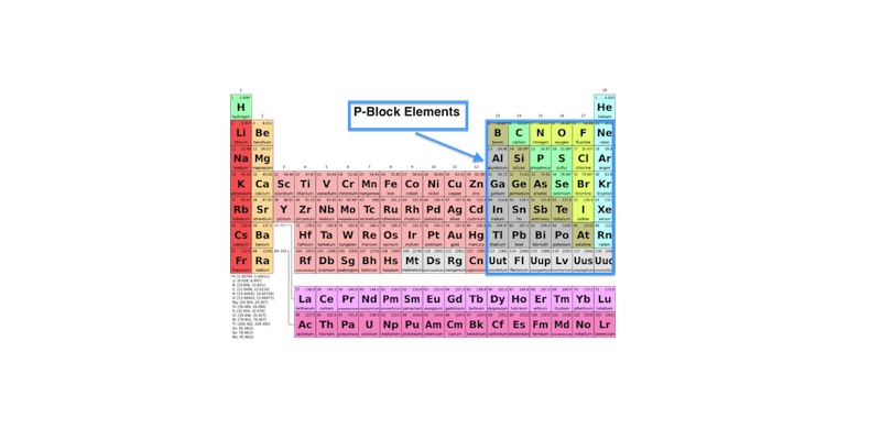 P Block Elements in Periodic Table Quiz Questions and Answers
