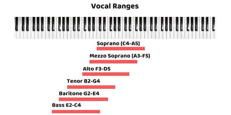 Quiz: Which Is My Vocal Range?