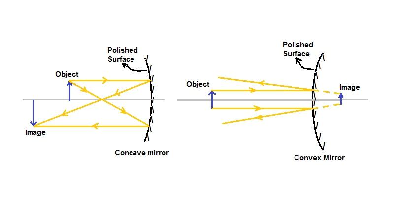 Convex and Concave Mirror Trivia Quiz