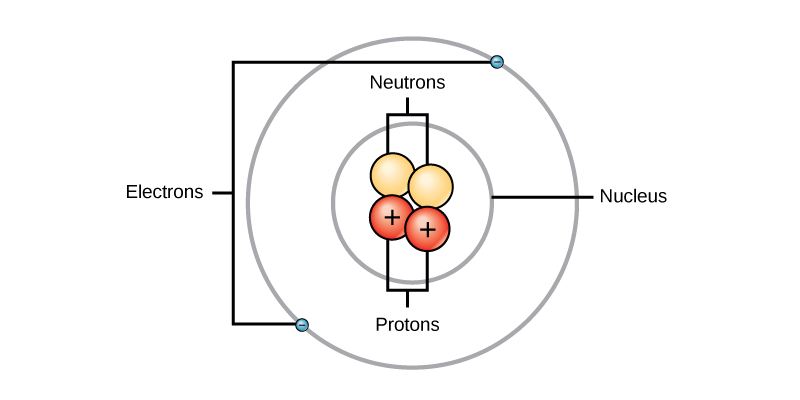 Structure Of The Atom Science Trivia Quiz For 9th Grade Students