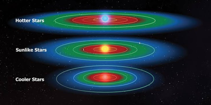 Quiz: Test Your Knowledge About Circumstellar Habitable Zone or Goldilocks Zone
