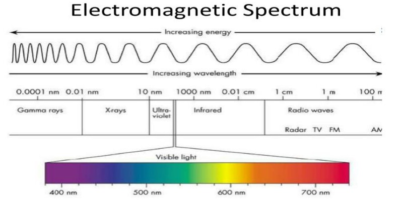 Ultimate Trivia Quiz About The Electromagnetic Spectrum In Physics