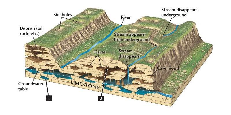 Quiz: Test Your Knowledge About Limestone And Chalk Features