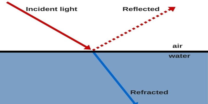 Light Reflection And Refraction Science Quiz For 10th Grade