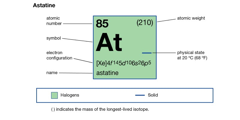 Quiz: How Much You Know About The Chemical Element Astatine?