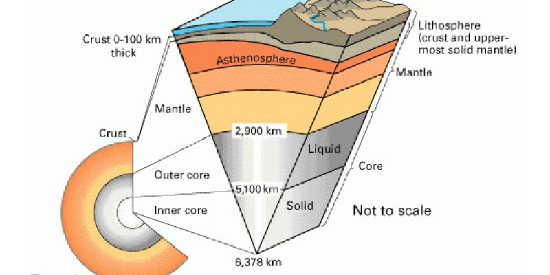 Quiz: How Much You Know About Lithosphere?