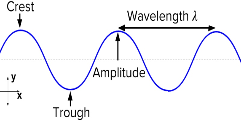 Waves Properties In Physics Quiz Question and Answer