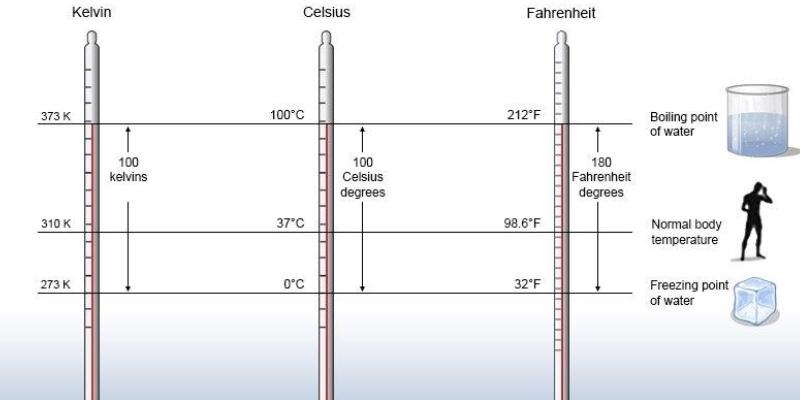 Trivia Quiz on Temperature And Temperature Scale