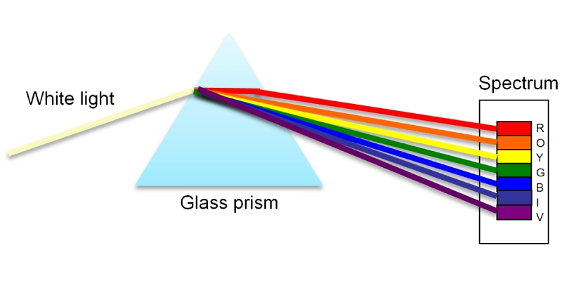 Dispersion of Light Quiz Questions and Answers