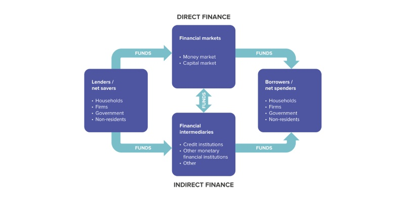 Financial System Quiz: How Much You Know About The Financial System?