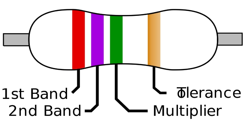 Ultimate Trivia Quiz On Electronic Color Code In Electronics Engineering