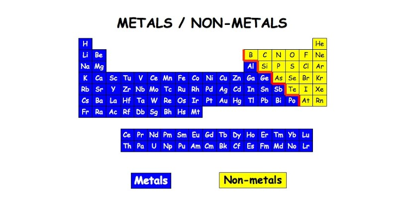 Quiz: How Much You Know About Metal And Non-Metal?