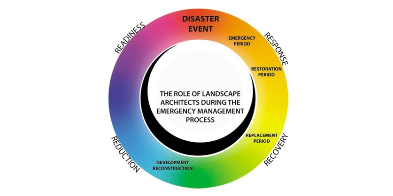 Disaster Management Quiz Questions and Answers