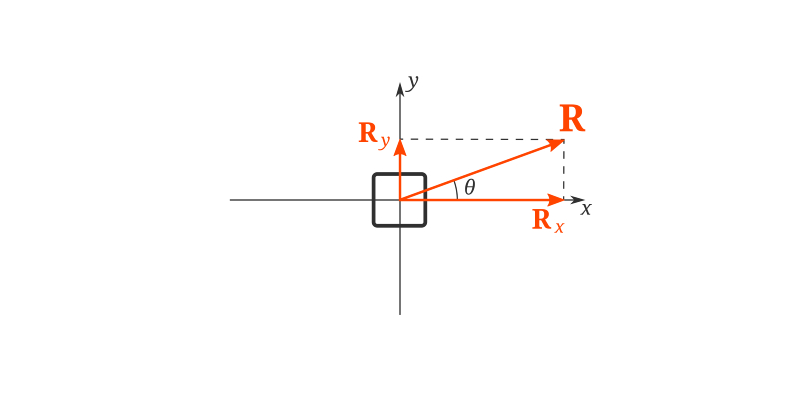 Resultant Force Quiz: How Much You Know About Resultant Force?