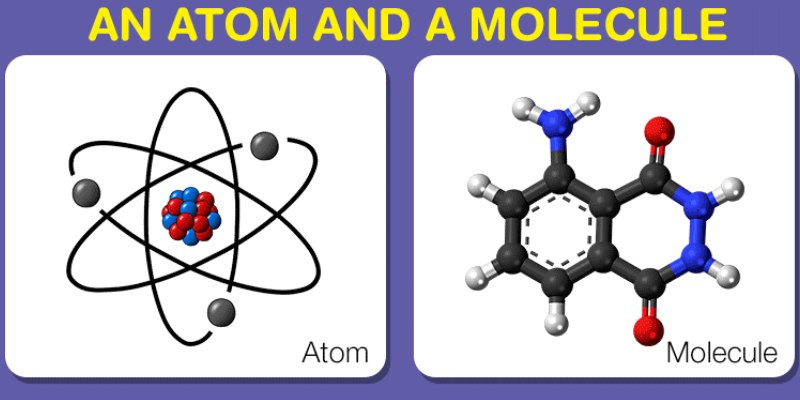 Atom and Molecules Science Trivia Quiz For 10th Grade Students