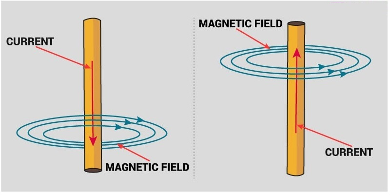 Magnetic Effects Of Electric Currents Trivia Quiz