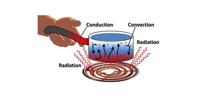 Conduction, Convection and Radiation Quiz