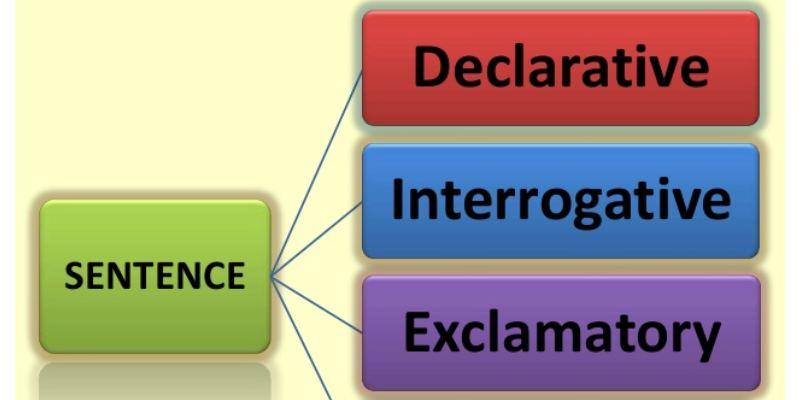 Declarative and Interrogative Sentences Quiz