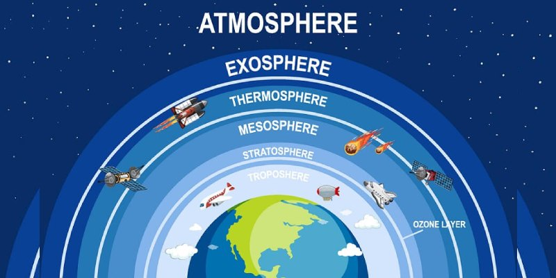 Quiz: How Much You Know About Troposphere?
