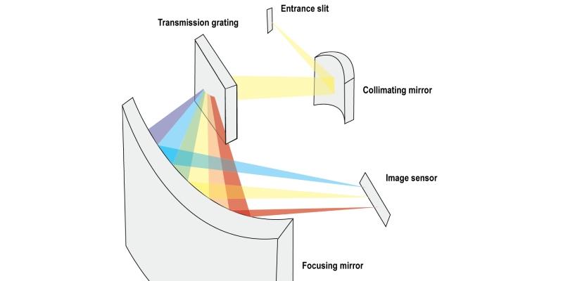 Ultimate Trivia Quiz On Spectroscopy
