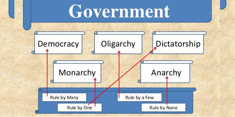 Types Of Government Quiz: How Much You Know About Types Of Government?