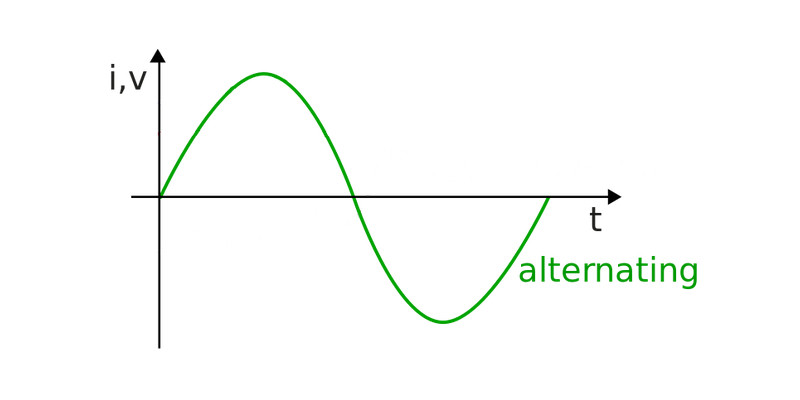 Alternating Current Quiz Test Questions and Answers