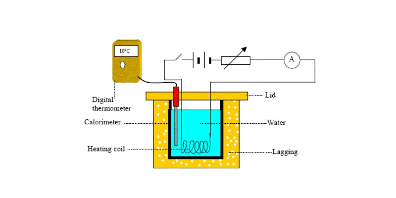 Heating Effect Of Electric Current Trivia Quiz