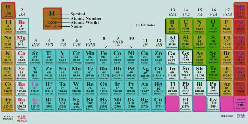 Modern Periodic Table Trivia Quiz How Much You Know About