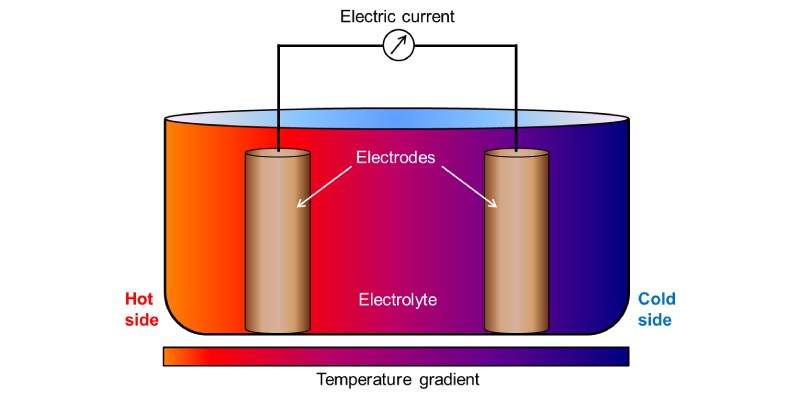 Quiz: How Much You Know About Electric Cell?