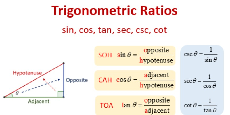 Trigonometry Trivia Quiz