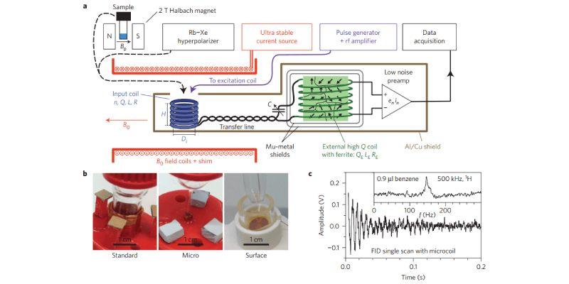Nuclear Magnetic Resonance Quiz